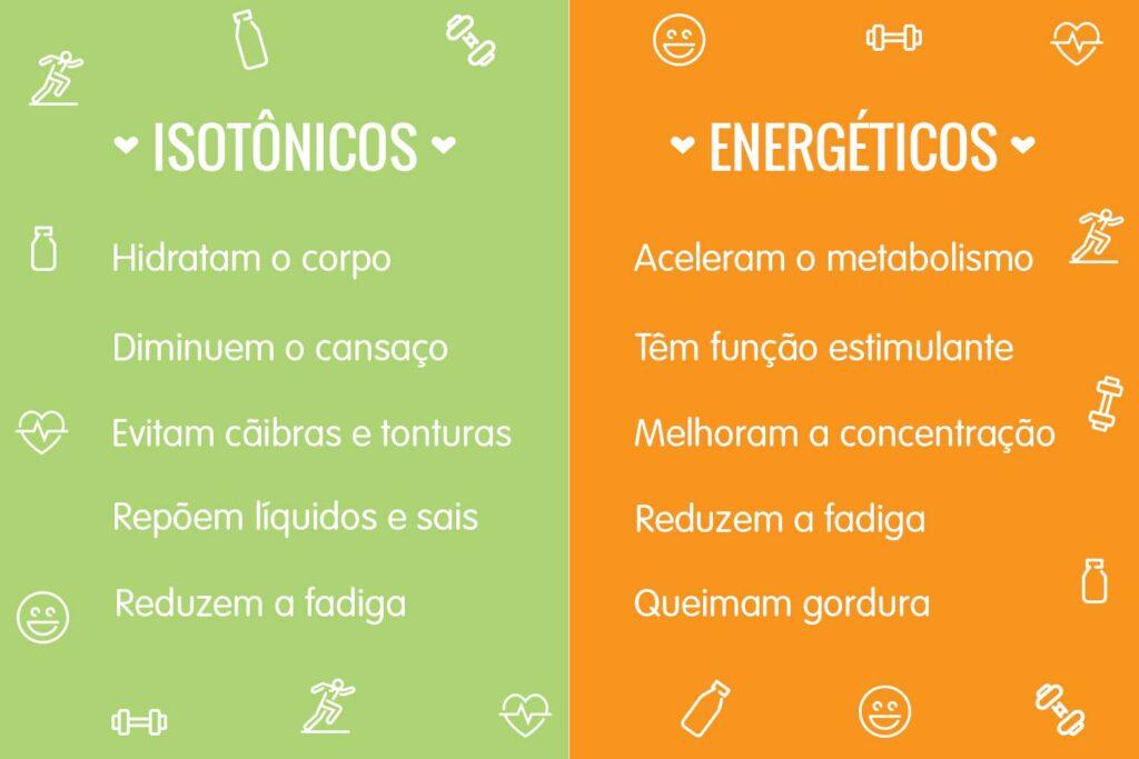 bebidas esportivas infográfico funcional energético isotônico
